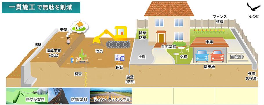 建築ホーム画像