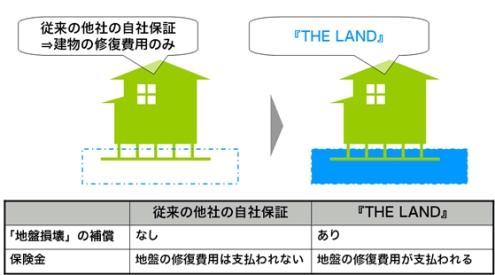 地盤保証:THE LANDメリット2