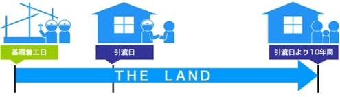 地盤保証:THE LANDメリット5